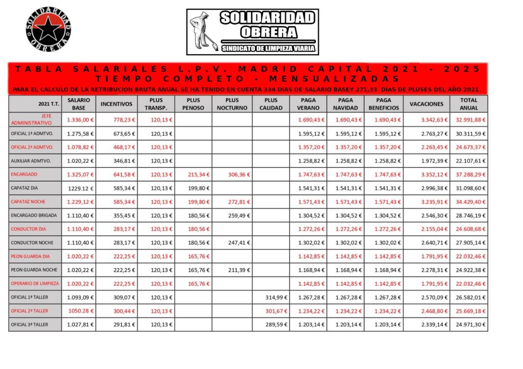 tabla mensualizada tiempo total