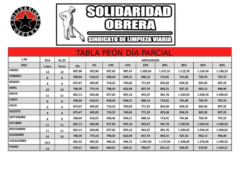 tabla mensualizada peón dia tiempo parcial